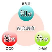 知育(あたま)・徳育[情](こころ)・体育(からだ)の三位一体の総合教育